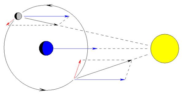 Teach Astronomy - Gravitational Perturbations