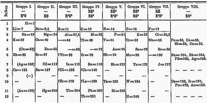 Teach Astronomy The Periodic Table