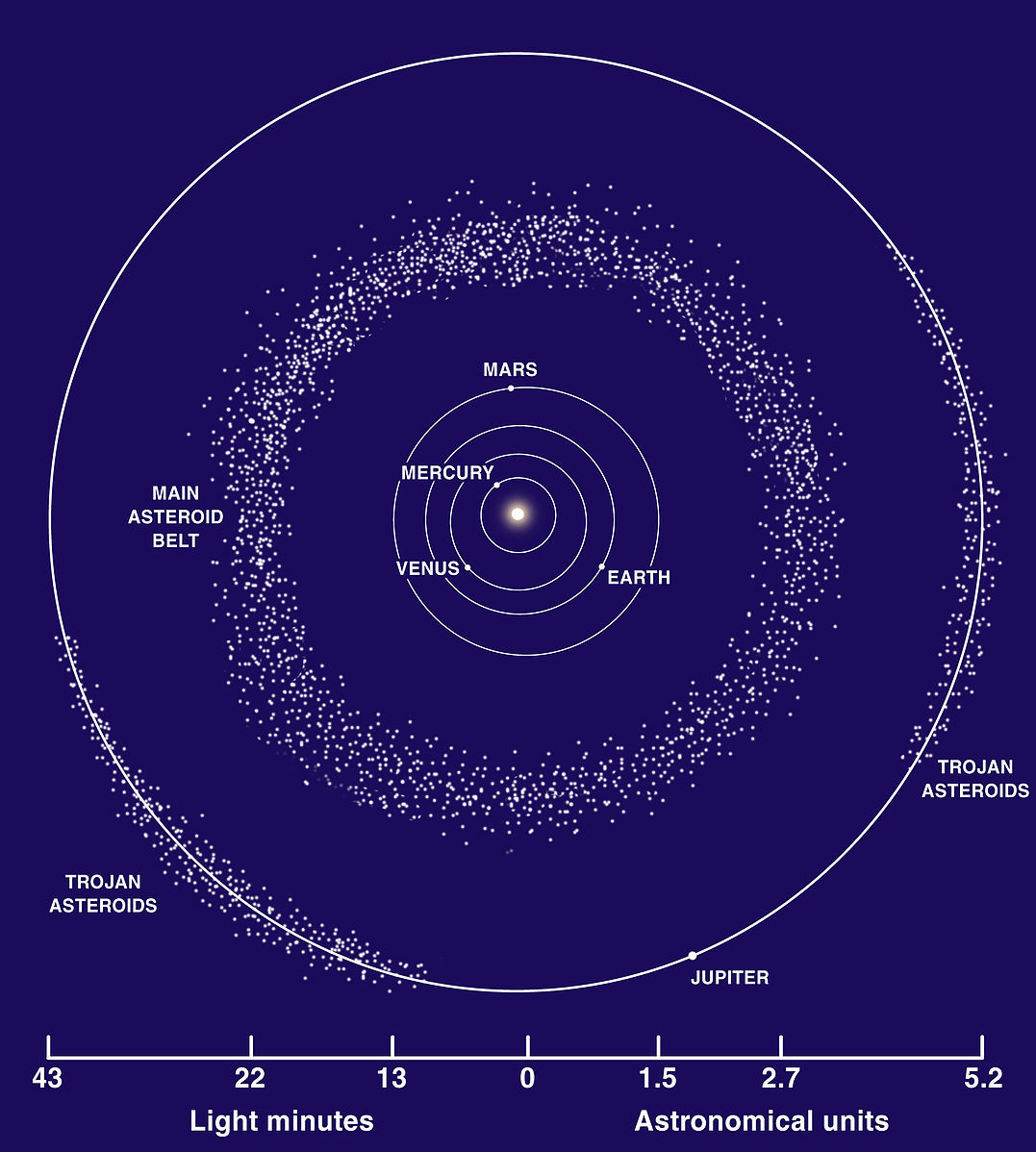 Teach astronomy solar system debris and formation formation of the solar system diagram of where the main belt of asteriods and trojan asteroids are ccuart Image collections