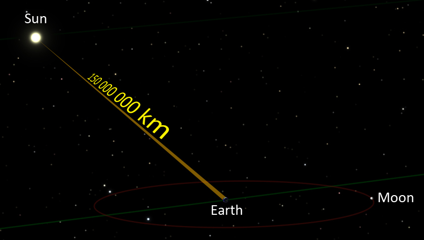 Teach astronomy the distance to stars crude diagram of sun shining light on earth with distance marked ccuart Choice Image