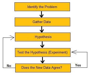 scientific method examples for college